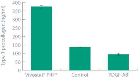 Collagène disponible selon la technique utilisé vs Vivostat PRF