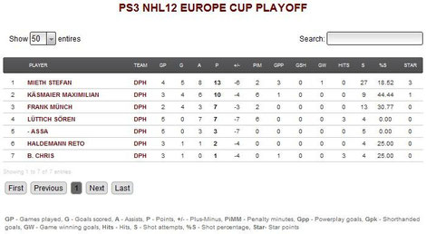 Spielerstatistiken der Playoffs