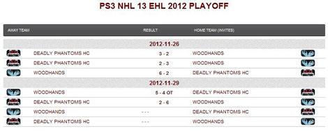 Playoff-Ergebnisse