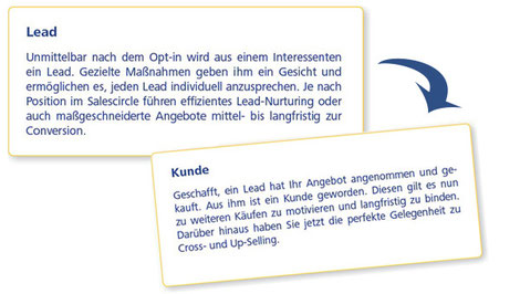 Vom Lead zum Kunden im Mailing Marketing