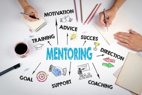 Mindmap mit dem Hauptwort Mentoring und den Unterwörtern Training Motivation Advice Success Direction Coaching Support und Goal