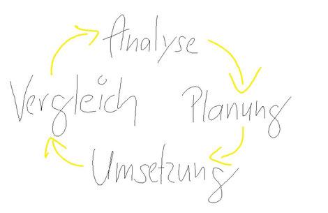 Abbildung Nr. 1: Der Controlling-Prozess