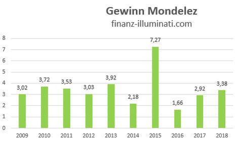 Gewinn Entwicklung Mondelez International Aktie