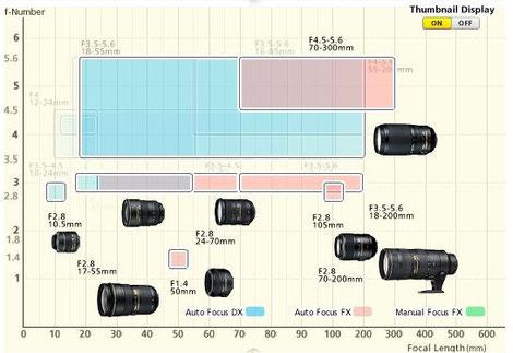 Nikkor Lenses Positioning Map