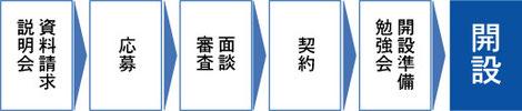 寺子屋FC開設の流れ
