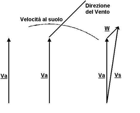Figura 6.14 - Triangolo del vento - Determinazione angolo di deriva e intensità vento