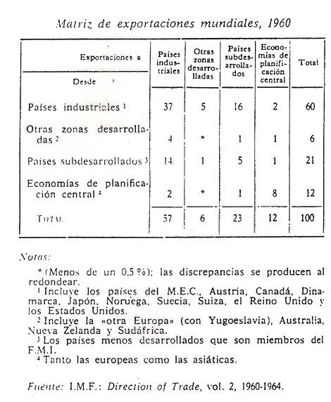tabla de exportaciones mundiales en 1960 por regiones