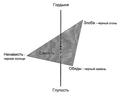 Треугольник зла