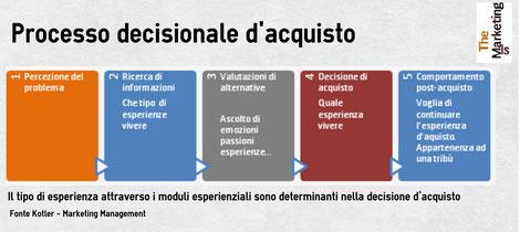 processo decisionale di acquisto del cliente