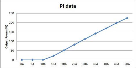 PI characteristics of 230W 794.7nm