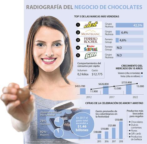 Infografía diario La República