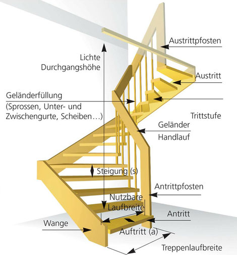 Treppentechnik - DIN 18065 - die optimale Treppe