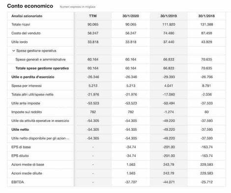 azioni naked brand group conto economico 2020