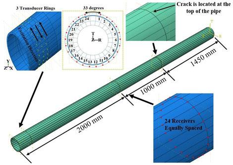 Zerstörungsfreie Prüfung mit geführten Ultraschallwellen eines Finite-Elemente-Modells für ein 8-Zoll-Stahlrohr mit 8,18 mm Wandstärke (Schedule 40)