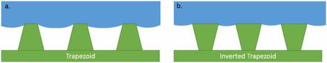Schema zweier möglicher robuster Cassie-Zustände: (a) Trapez und (b) invertiertes Trapez.