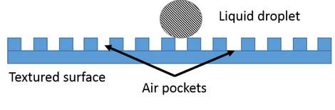 Benetzung eines Wassertropfens auf einer Oberfläche mit Mikrorillenmuster.