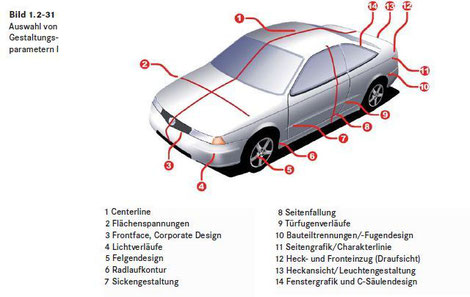 Source: Automobildesign.und.Technik.(Springer).(2007)