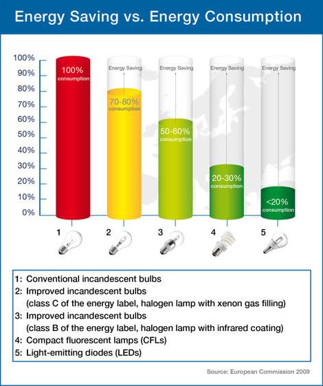 Source: http://ec.europa.eu/energy/lumen/overview/whatchanges/index_en.htm