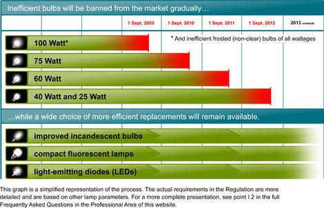 Source:http://ec.europa.eu/energy/lumen/overview/whatchanges/index_en.htm