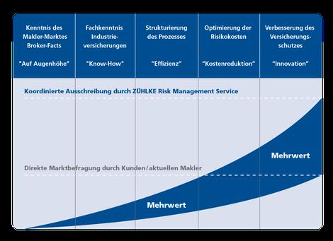 Value Gap - Maklerausschreibungen für Industrieunternehmen - ZÜHLKE RMS