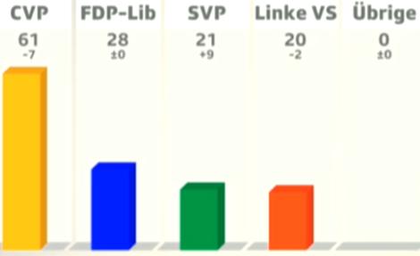 Gewinne und Verluste in Sitzen. Quelle SRF