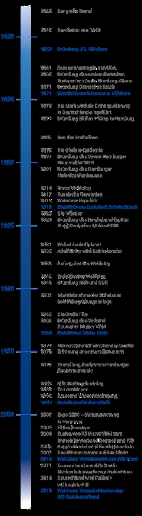 Ein Zeitstrahl: Die Firmenhistorie von Völckers & Sohn.