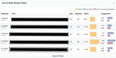 """Content-Kontrolle: """"Your 5 Most Recent Posts"""" sind ebenfalls gleich auf der Startseite der neuen Facebook Insights zu finden."""