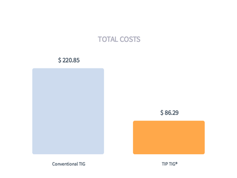 tiptig cost comparison