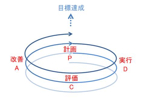 PDCAサイクルの図(スパイラル)