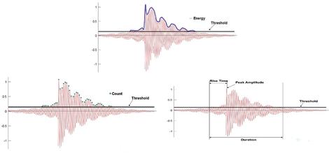Traditionelle Parameter der Schallemissionsanalyse