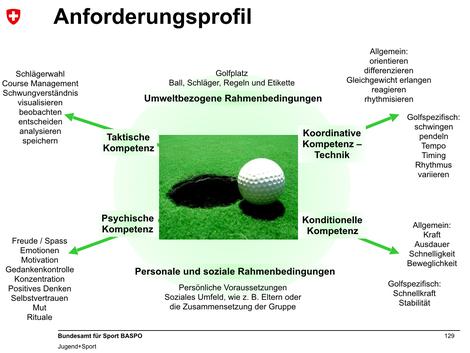 Das Anforderungsprofil eines Golfers nach J+S