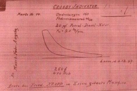 Erster 20-PS-Versuchsdieselmotor von Fried. Krupp-Essen, p-V-Diagramm vom 3.12.1897, Kommentar von Rudolf Diesel