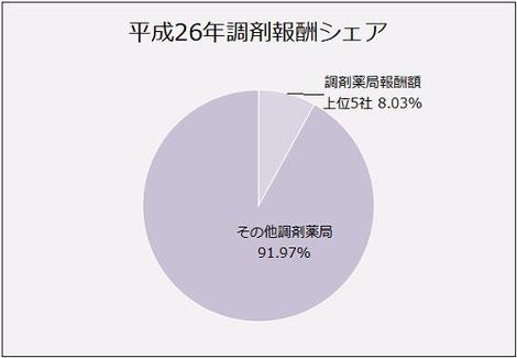 平成26年調剤報酬シェアの円グラフ