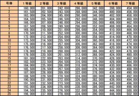昇給額を決定する給与テーブル