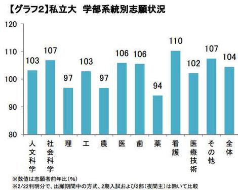 私立大 学部系統別志願状況のグラフ