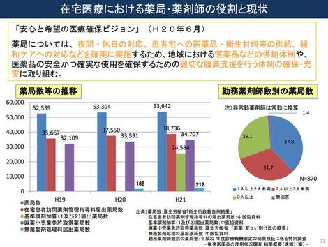 在宅医療における薬局・薬剤師の役割と現状(グラフ)