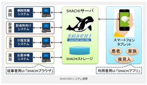 「SHACHI」の概要を説明している図