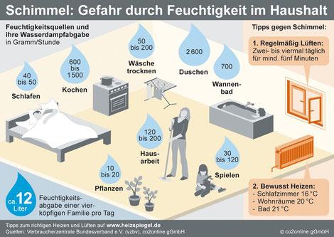Infografik Schimmelgefahr / Feuchtigkeitsquellen im Haushalt
