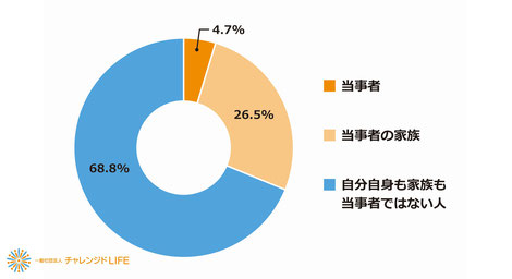 【図4】発達障がい当事者との関係