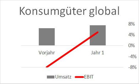 Diagramm Vergleich Umsatz-Ebit