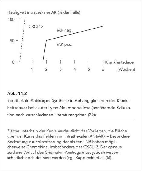 Abb. 14.2