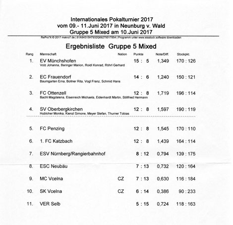 Ergebnisliste Internationales Pokalturnier Mixed 2017