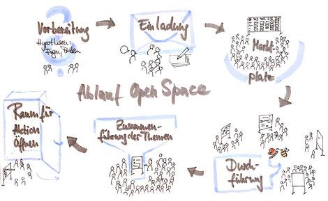 Ablauf Open Space Konferenz