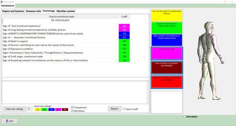 Ergebnisse des Tests von MONICOR in Bezug auf Psychologie
