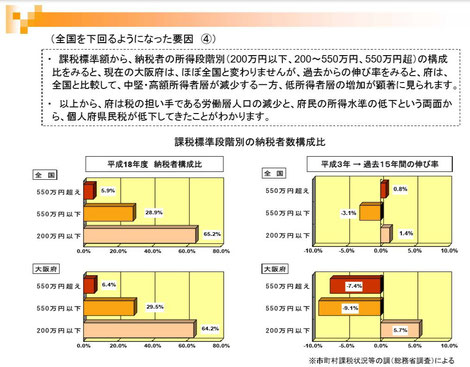 図3 個人住民税の低下の背景 出典:「大阪府の財政構造等に関する調査分析報告書」大阪府改革プロジェクトチーム、平成22年4月より引用