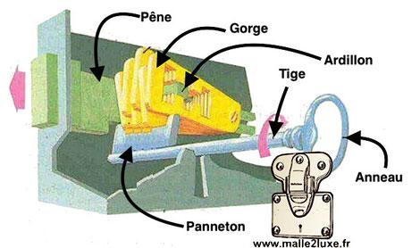 serrure a gorge Louis Vuitton depot de brevet