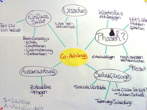 """Kleingruppenarbeit im Rahmen des Seminars """"Arbeit mit suchtbelasteten Familien"""" zum Thema: """"Co-Abhängigkeit"""""""