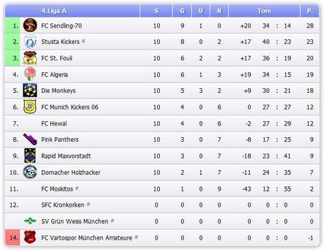 Die offizielle Abschluss-Tabelle der 4. Liga A der RBL 2014.