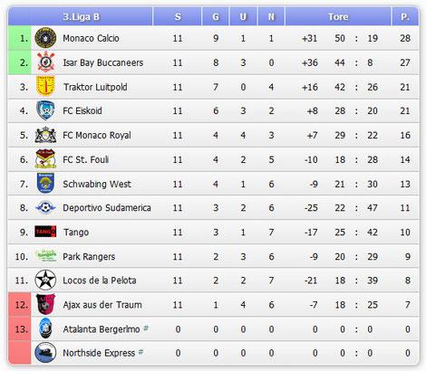 Die offizielle Abschluss-Tabelle der 3. Liga B der RBL 2015.