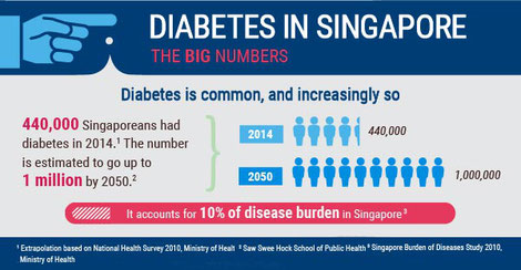 A graph that shows the prevalence of diabetes in Singapore over recent years and it's growing trend